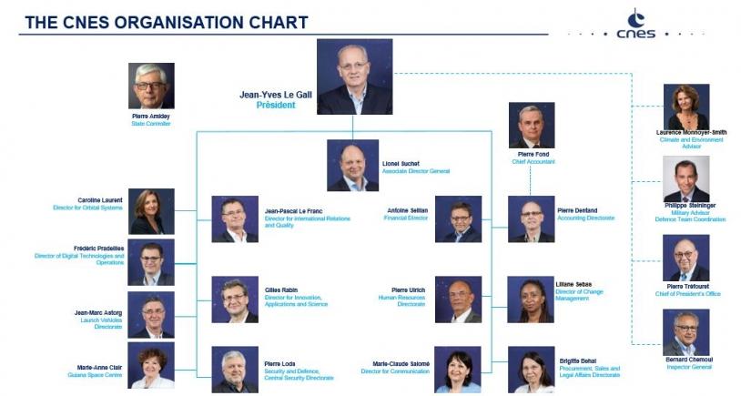 CNES organisation chart - nov 2019